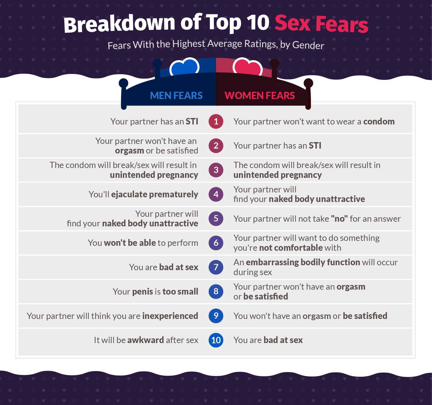 Los 10 Miedos Sexuales Masculinos mas frecuentes